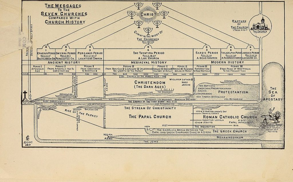 Seven Ages of the Church chart